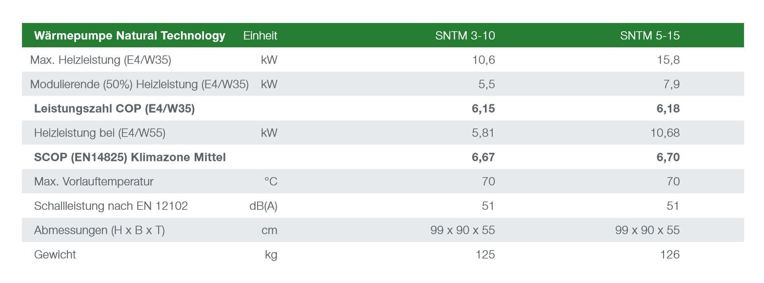 Schweigatz Heliotherm Propan Waermepumpe Datasheet